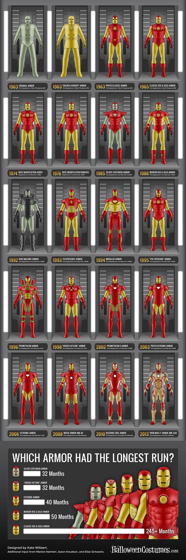 iron-man-armadura-evolucion_2