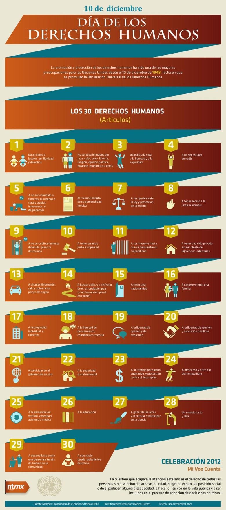 derechos_humanos_infografia